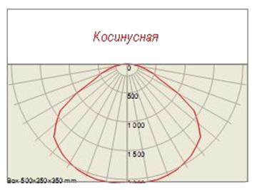 Светильники УСС имеют один вариант светораспределения: 130°±10°
